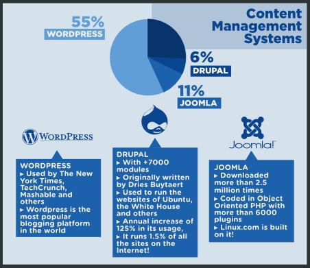 Un système de gestion de contenu, ou Content Management System, est une  application web qui permet de créer, d administrer et de publier du contenu  sur une ... 0699a0329c52
