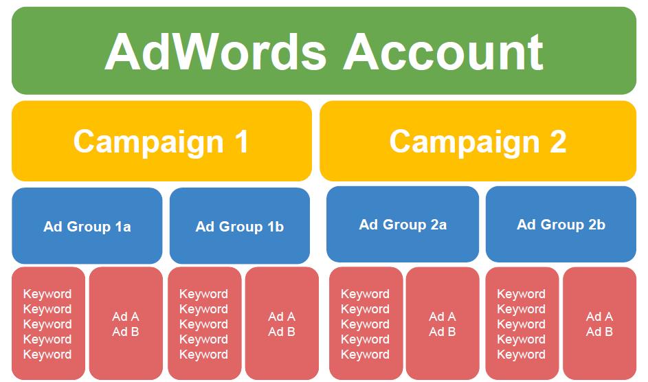 adwords amazon ads
