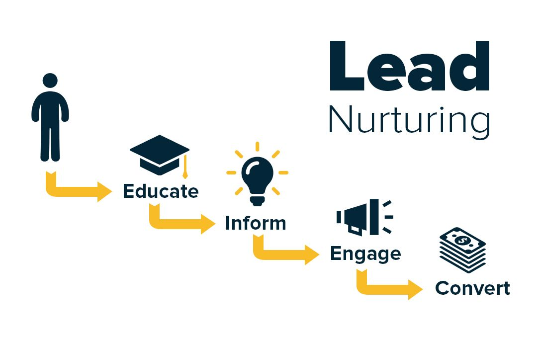 techniques de Lead Nurturing