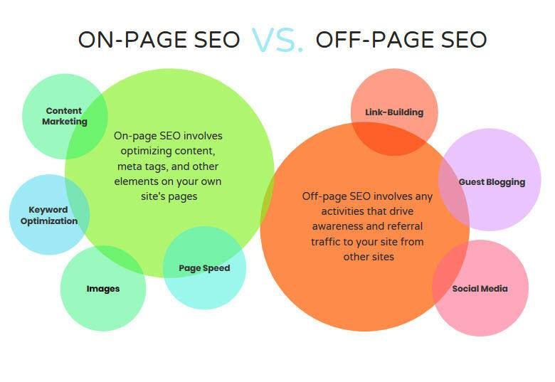 Seo off-page vs Seo on-page