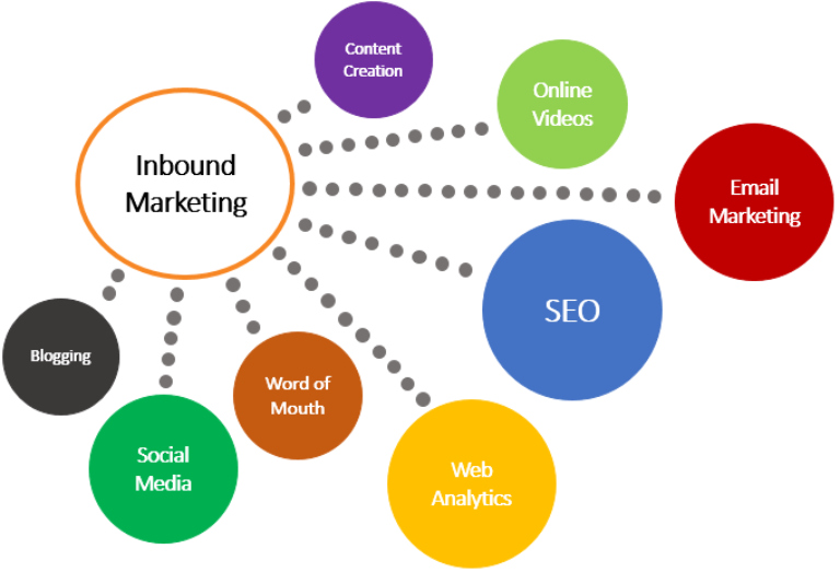 outils d´Inbound Marketing