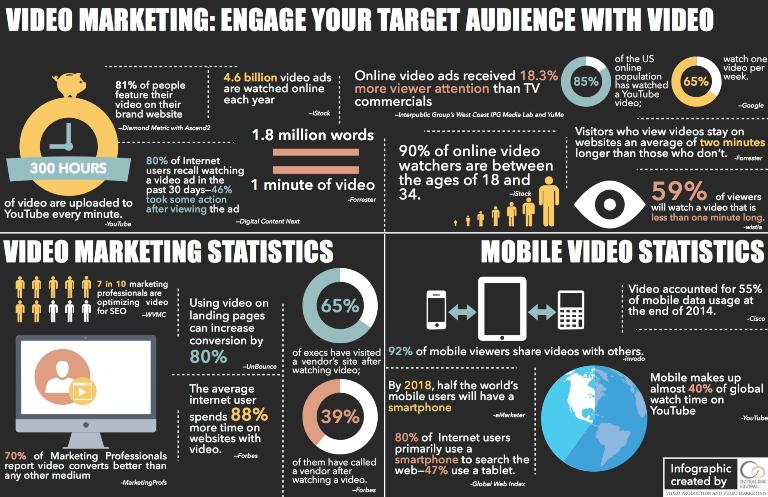 Avantages du marketing vidéo dans le secteur industriel