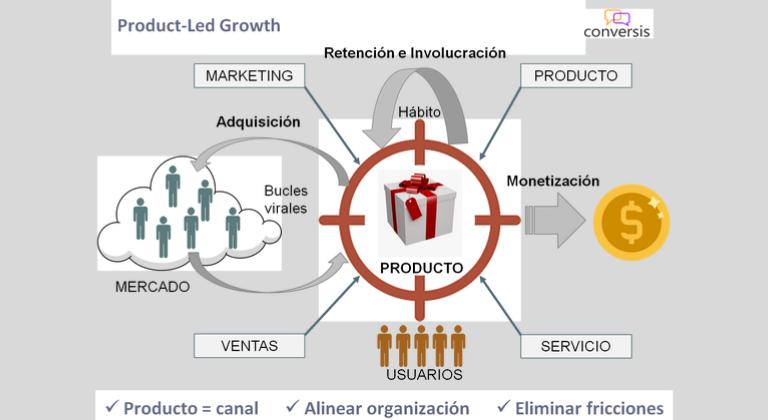 Avantages offerts par la stratégie Product Led Growth