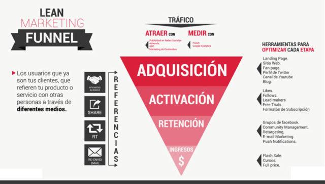 lean marketing funnel