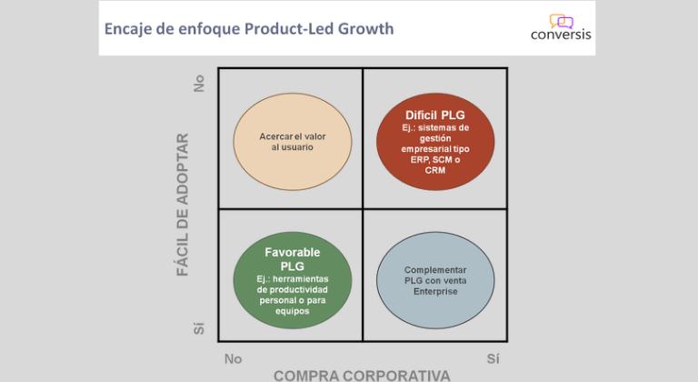 Quels sont les éléments clés du Product Led Growth