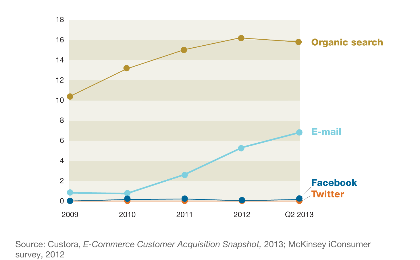 L'Email Marketing? Meglio di Facebook e Twitter