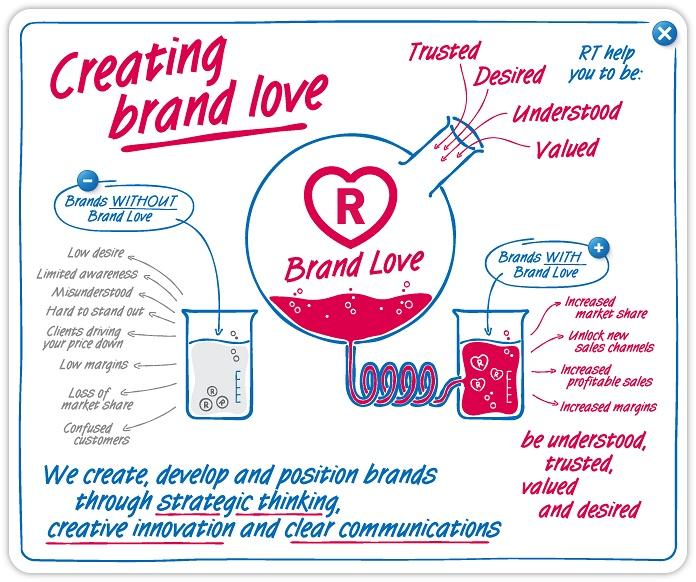 brand lover