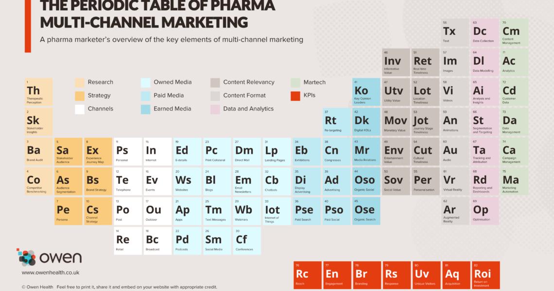 marketing farmaceutico online