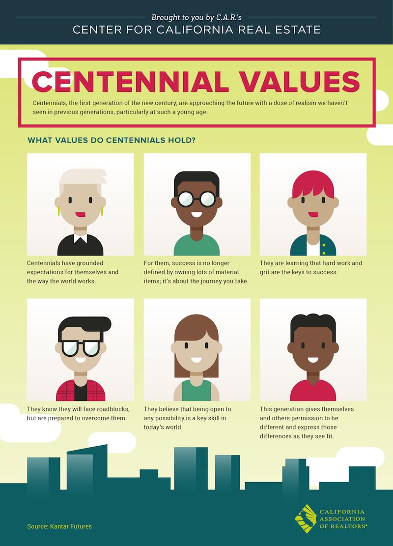 Cosa sono i centennials