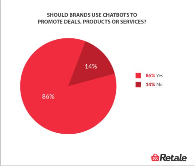 Cattura i clienti con Chatbot grafica
