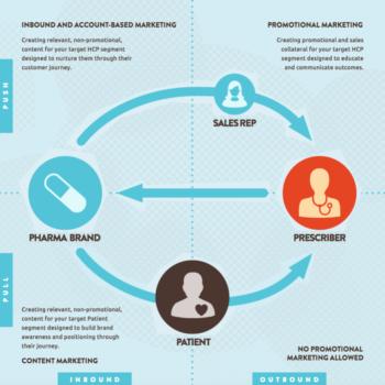 Strategie di brand content per il settore farmaceutico