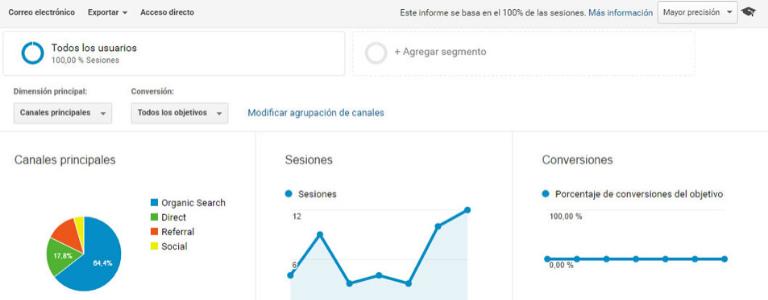Origine delle visite Google Analytics