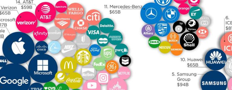 Quest'anno è stato molto diverso, ma la crisi non ha fermato le aziende, ed è dimostrato dai brand più preziosi al mondo nel 2020