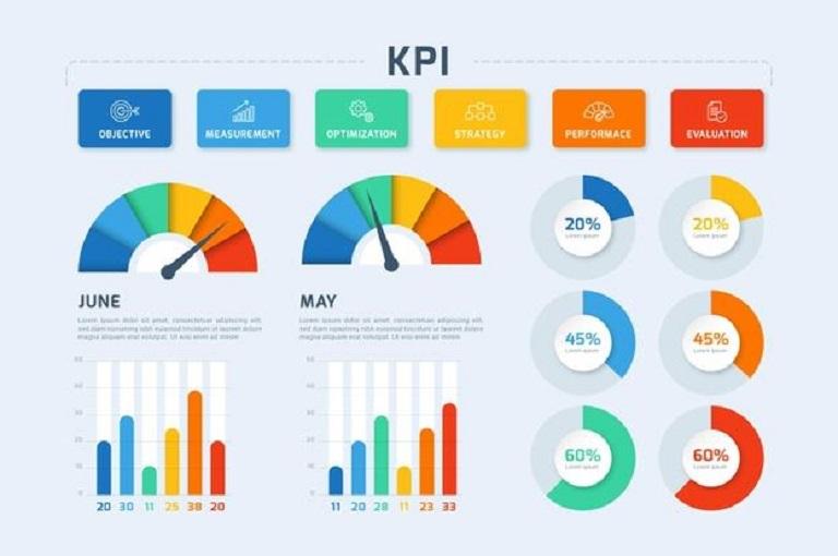 KPI settore automobilistico