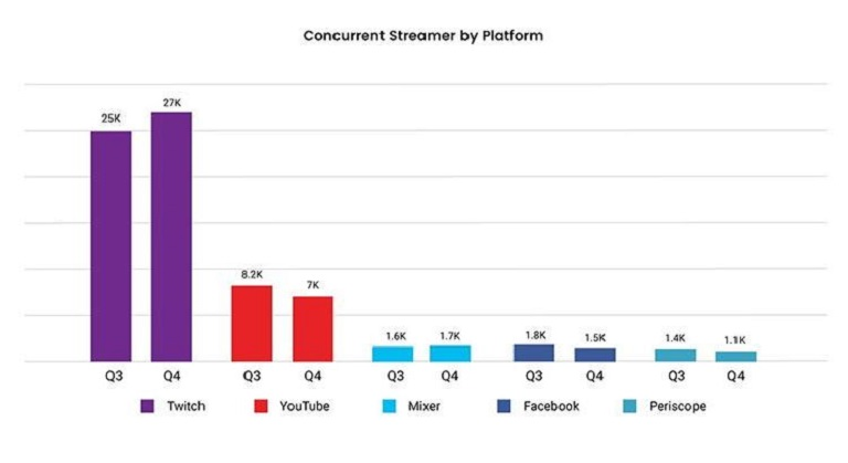 current streamers by plataform