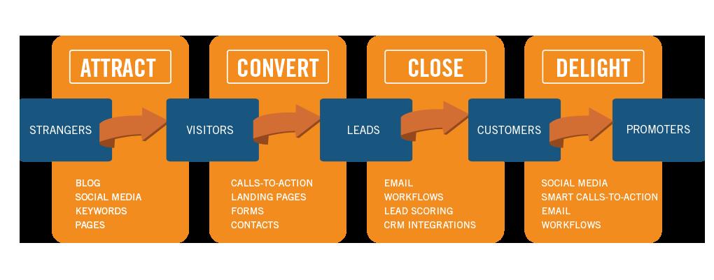 pilastri dell'inbound marketing