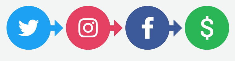 attirare clienti sui social media