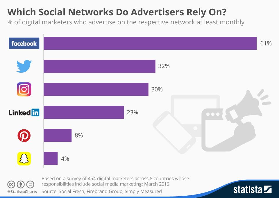 migliori social network per fare pubblicità