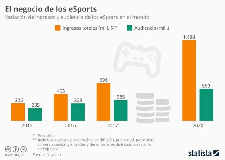 dati su esports