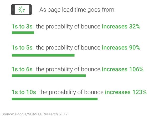 velocità di caricamento web mobile