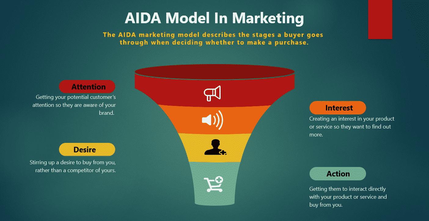 Ottieni più vendite con il metodo AIDA