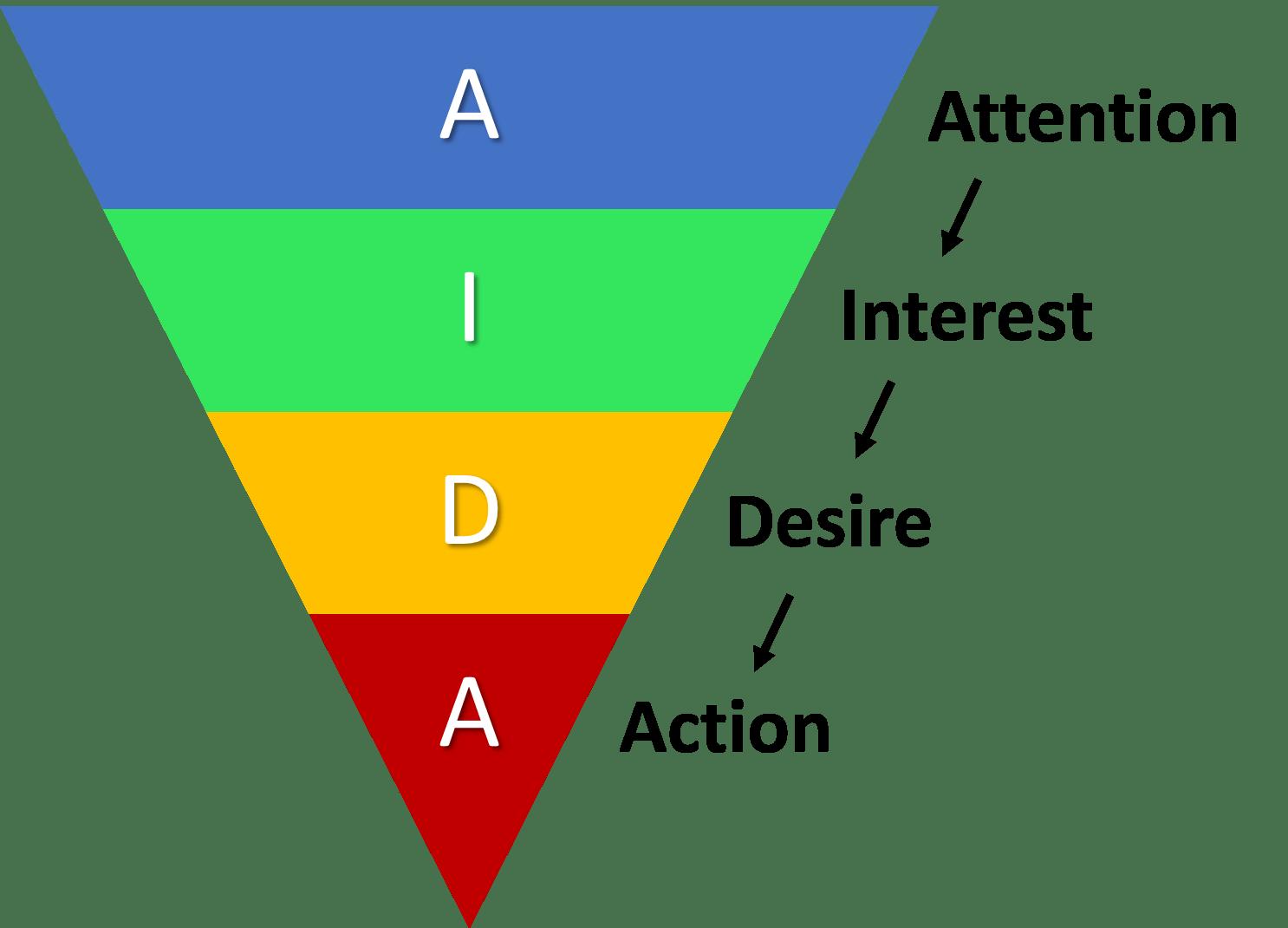 Vantaggi e svantaggi del metodo AIDA