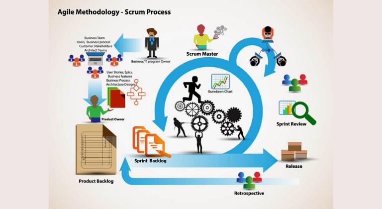 Scrum vs Agile: in cosa differiscono queste metodologie?