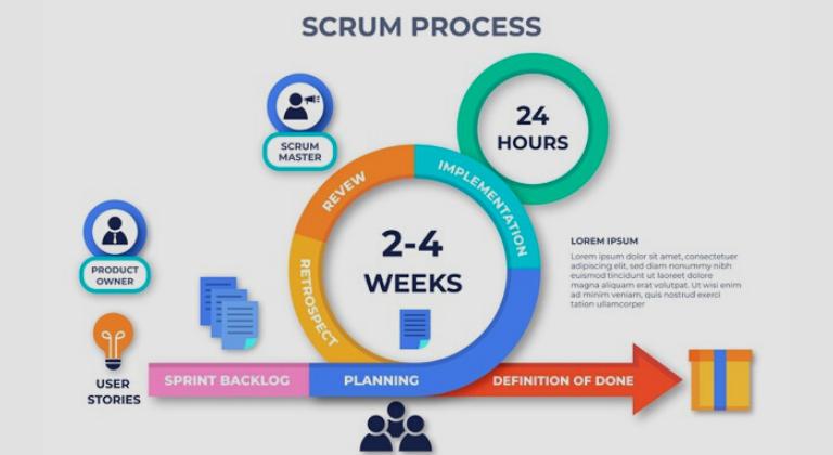 Benefici di Scrum