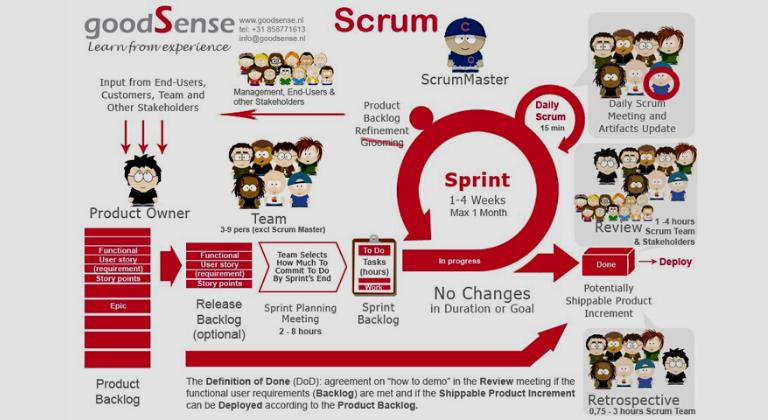 Processo di Scrum