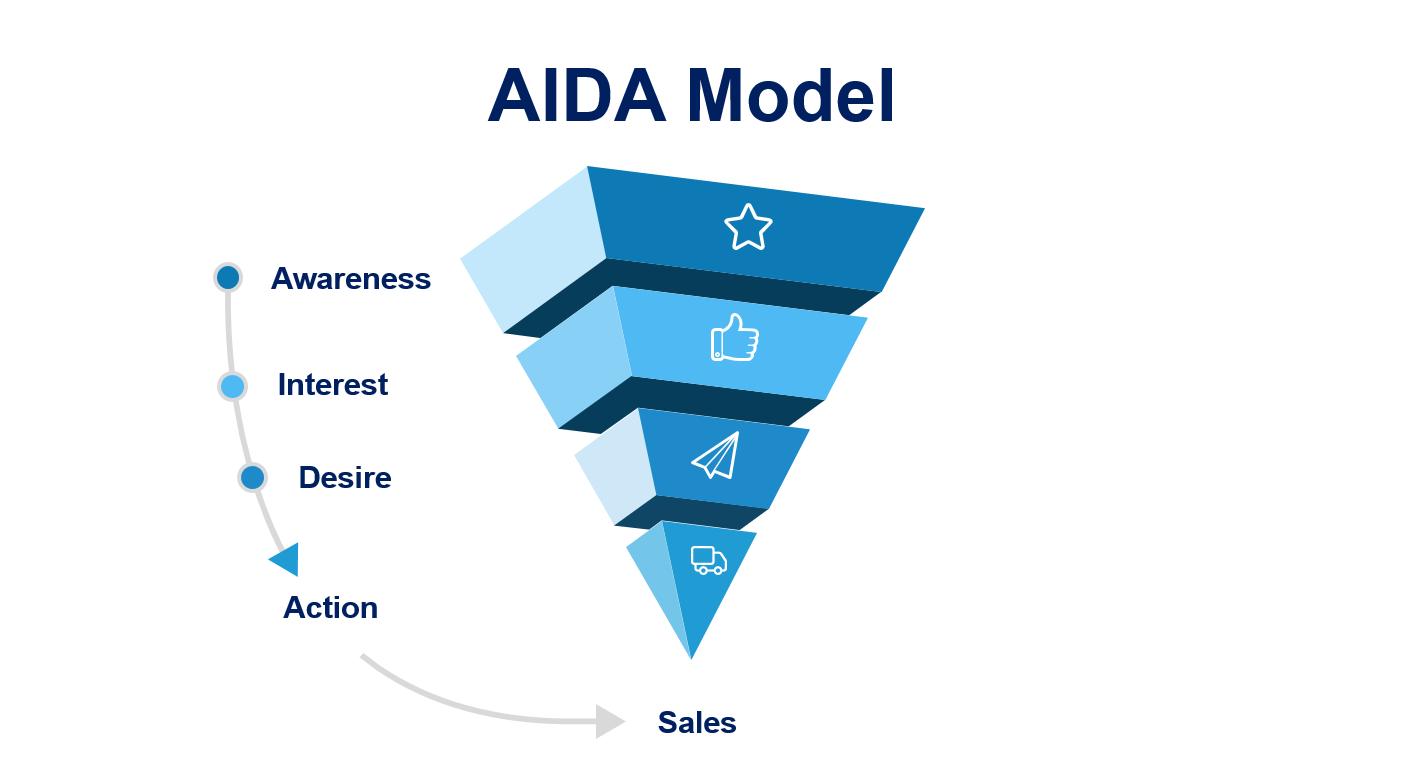 Fasi del metodo AIDA