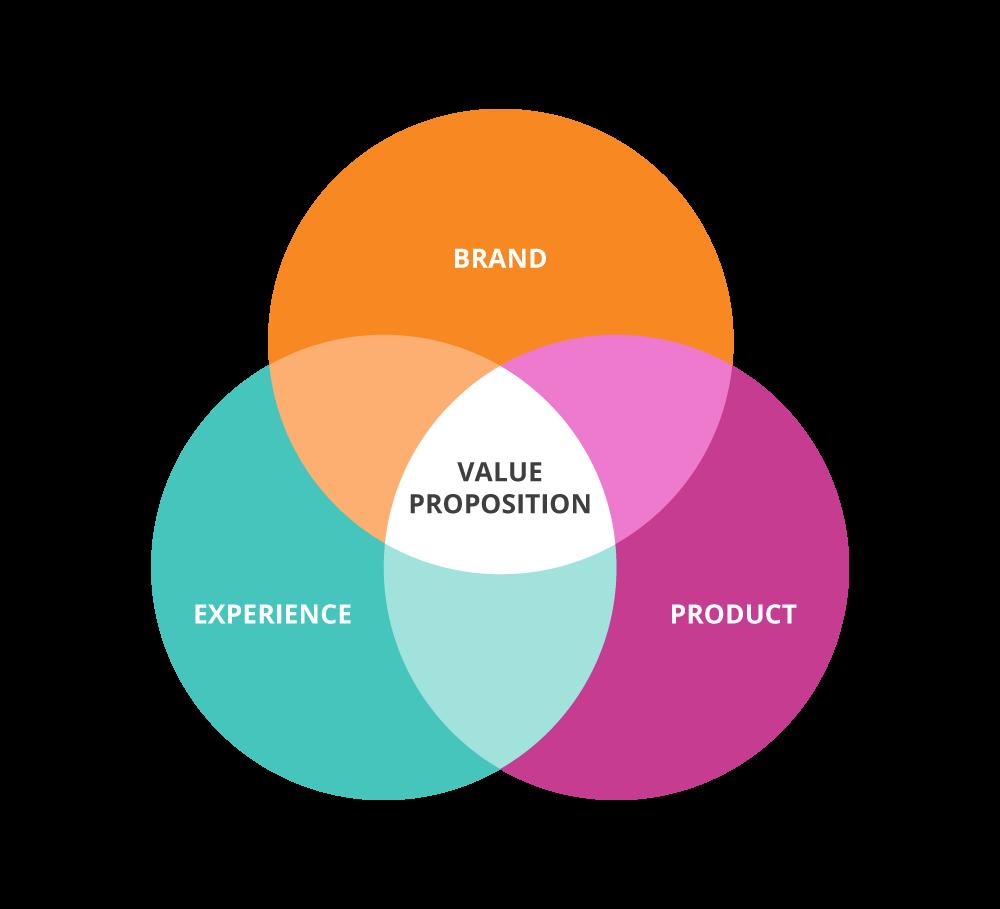 Come creare la proposta di valore di un nuovo brand o prodotto