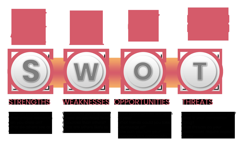 Cos'è l'analisi SWOT?