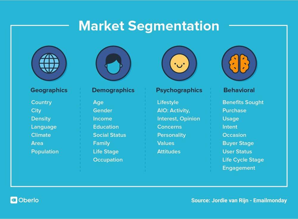 Inseguire segmenti di mercato sbagliati