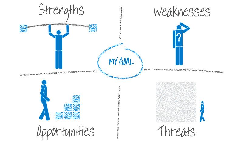 Come viene eseguita un'analisi SWOT?