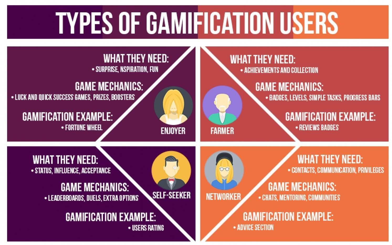 Gamification per gli e-commerce
