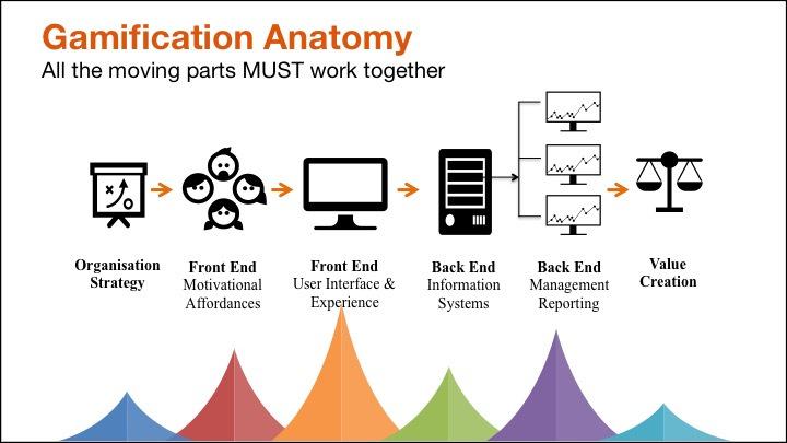 Principali componenti della gamification