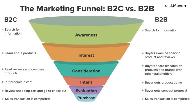 Profilo per aziende B2B