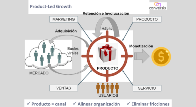 strategia Product Led Growth