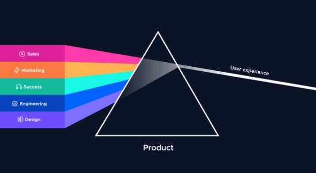 strategia di Product Led Growth