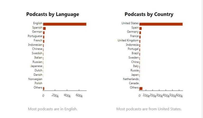 Alcuni KPI per misurare i podcast
