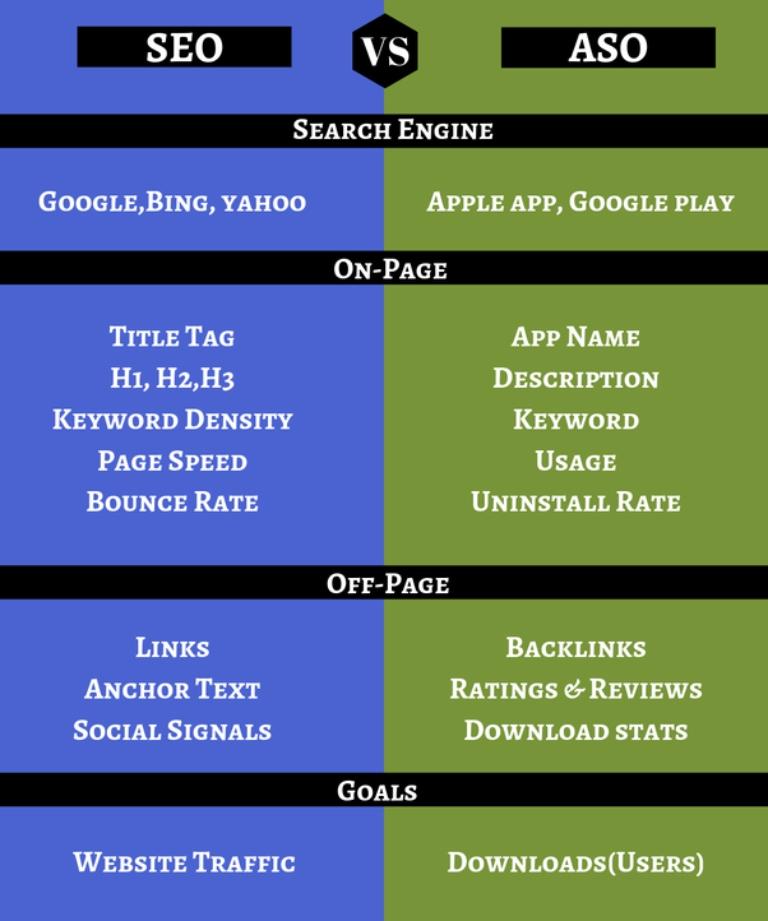 Come funziona l'ASO per posizionare le game app