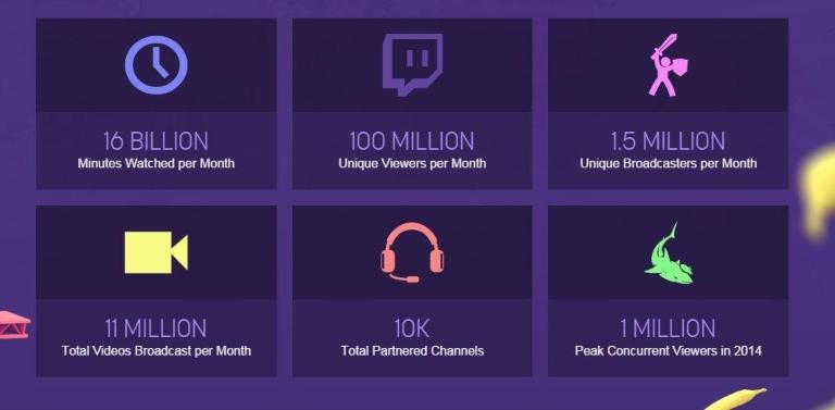Il dominio di Twitch sul mercato