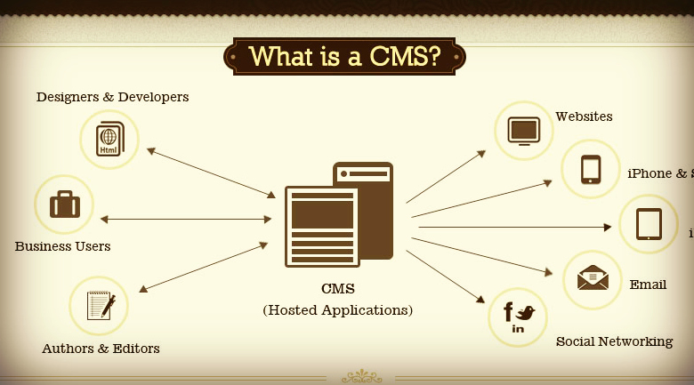6 best content management systems (CMS)
