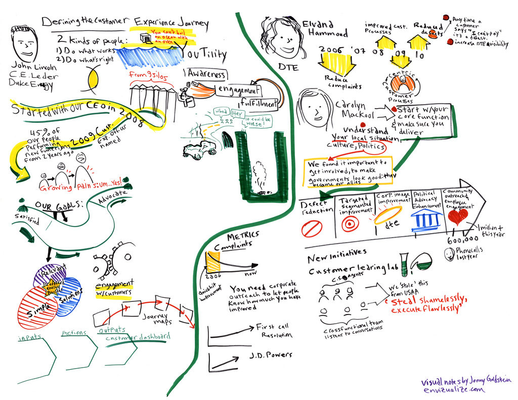 Guide    to design a Customer Journey    Map     Antevenio