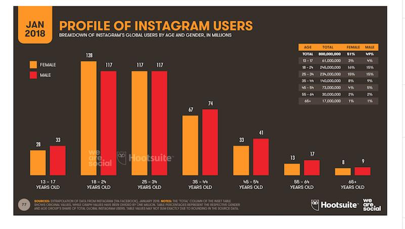 Instagram for businesses tutorial: fast guide - Antevenio