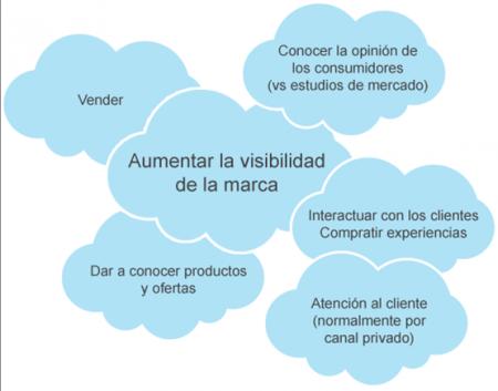 cloudmarketing
