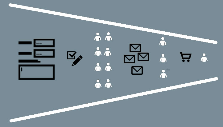 Ciclo de obtención de leads de calidad