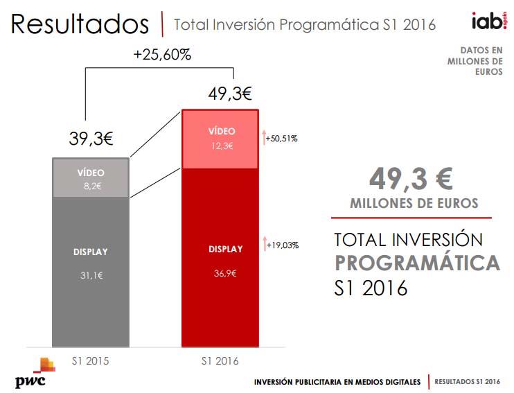inversión en programática en España