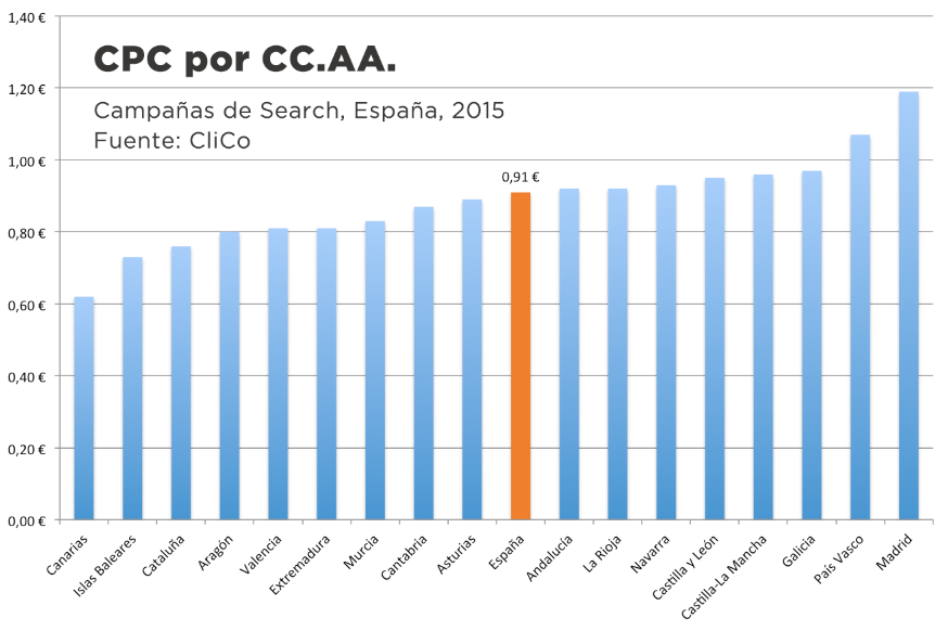 CPC promedio España 2015