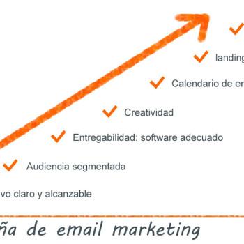 criterios para una campaña de email eficaz